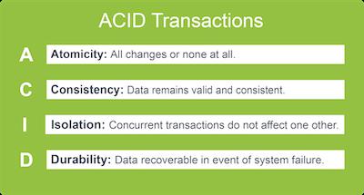 Summary Table of ACID Properties