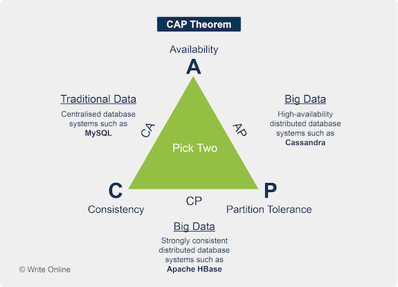 Triangle Representing CAP Theorem with C, A and P at corners