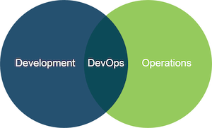 Venn Diagram with DevOps at the Intersection of Development and Operations