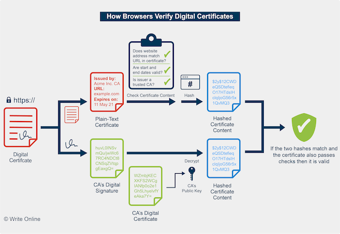 Diagram Showing How Browsers Verify Digital Certificates