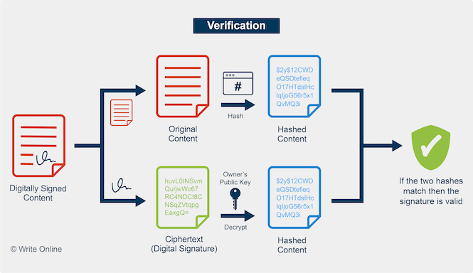 Diagram Showing How Digital Signature Verification Works
