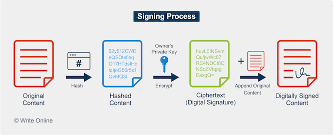 Diagram Showing How the Digital Signing Process Works