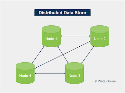 Diagram of a Distributed Data Store