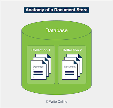 Diagram of a Document-Oriented Database with Documents Organised into Collections