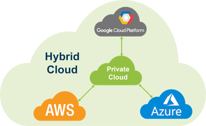 Diagram of a Hybrid Cloud Containing a Private Cloud and Three Public Clouds