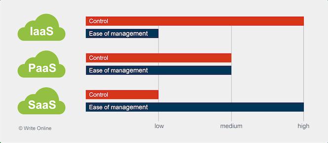 IaaS vs PaaS vs SaaS - Ease of Control vs Ease of Management