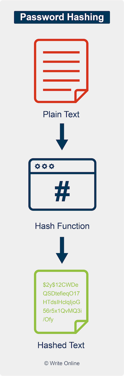 Hash Function Converting Plain Text into an Unreadable String of Characters
