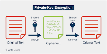 Diagram of How Private-Key Encryption Works