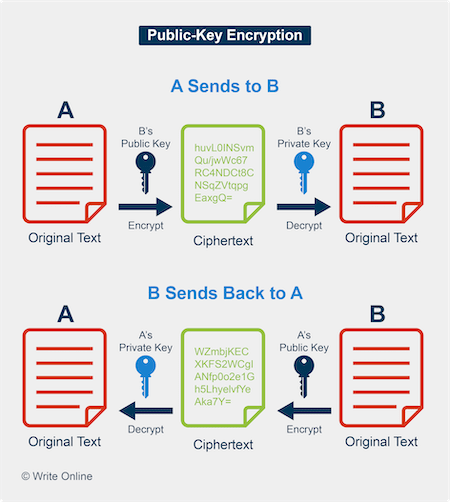 Diagram of How Public-Key Encryption Works
