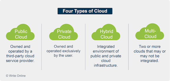 Side-by-Side Comparison of the Four Types of Cloud