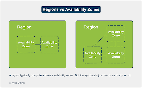 Diagram Showing Two Cloud Regions, Comprising Two and Three Availability Zones Respectively