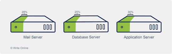 Server Sprawl