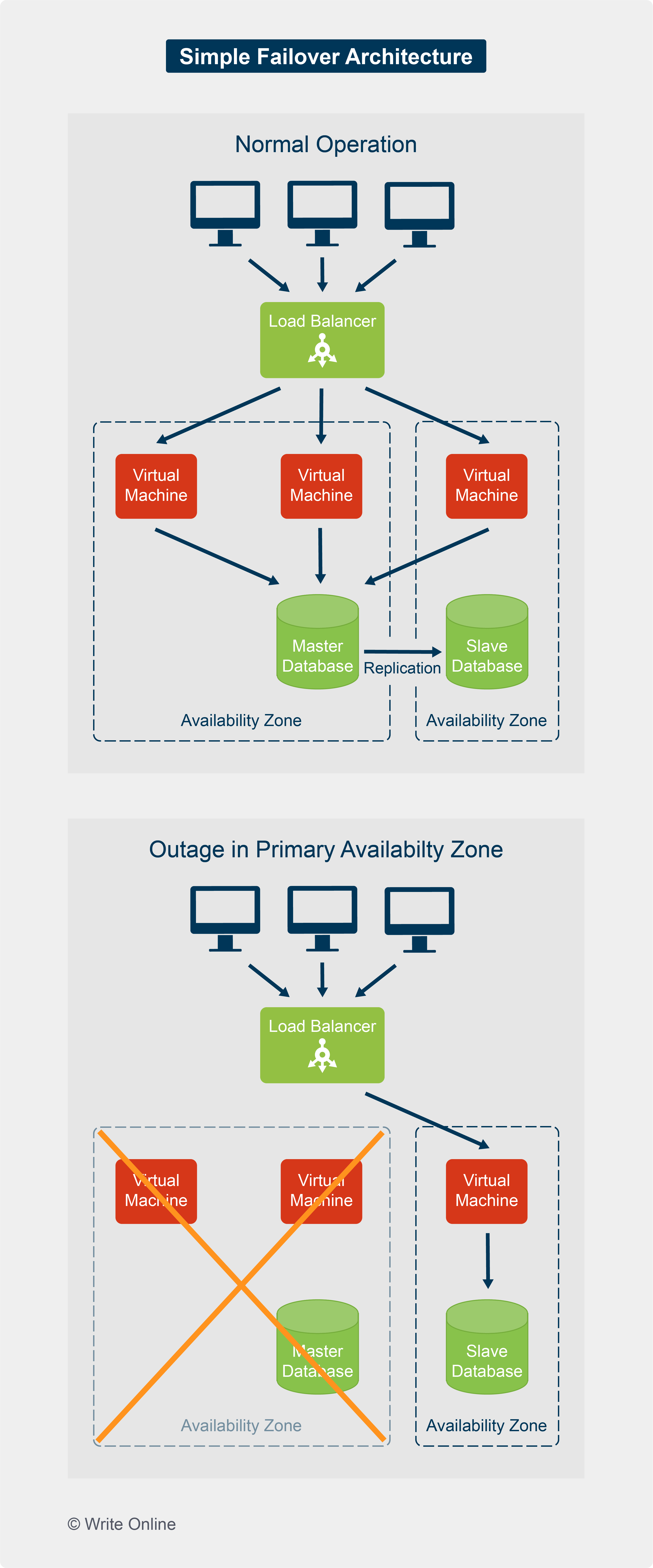 Behaviour of a Simple Failover System under Normal Operation and during an Outage