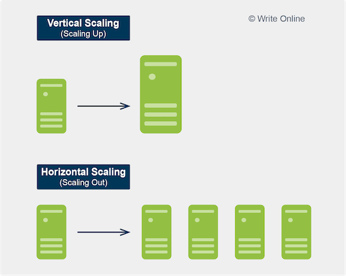 Difference between Vertical and Horizontal Scaling